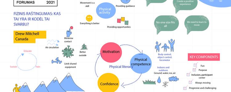 Raktas į sėkmę – kiekvienam asmeniškai tinkama fizinė veikla